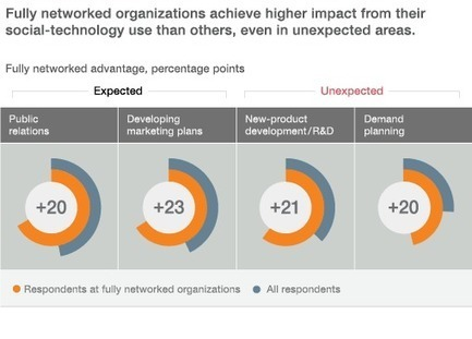 Transforming the business through social tools | McKinsey & Company | HR and Social Media | Scoop.it