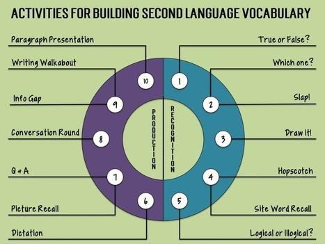 Activities to Progress Student Vocabulary & Proficiency | Todoele - Enseñanza y aprendizaje del español | Scoop.it