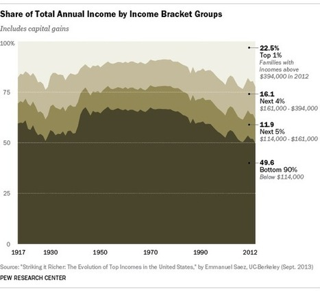 5 facts about economic inequality | Education | Scoop.it