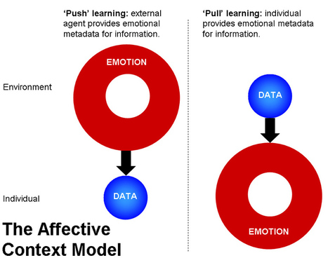 Mobile Learning & The Affective Context Model | The learning environment and new technologies | Scoop.it