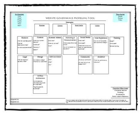 The Website Governance Modeling Tool | Website Governance | Web Content Enjoyneering | Scoop.it