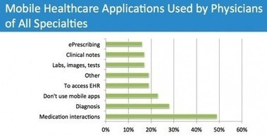 2/3rd of #physicians use mobile applications #HIT100 #HealthIT #mHealth     ehealth   Scoop.it