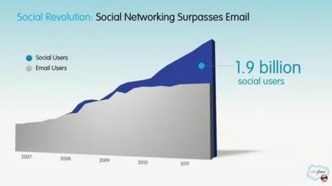 Social, Mobile Web as highlighted by Salesforce // RyanSpoon.com   regard sur le web social   Scoop.it