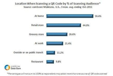 20 Million Americans Scanned a QR Code in October | Augment My Reality | Scoop.it