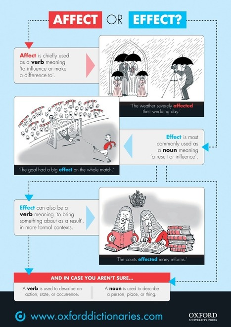 Affect versus effect: a quick visual guide | Literary News | Scoop.it