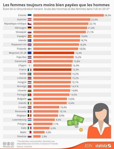 16,4%, c'est la différence moyenne de rémunération entre les femmes et les hommes en Europe, et très disparate | Investir dans les Start-ups | Scoop.it