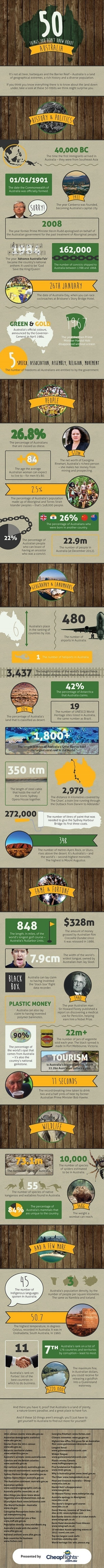 50 Things You Didn't Know About Australia Infographic   Australia and Oceania, Europe, and Africa   Scoop.it