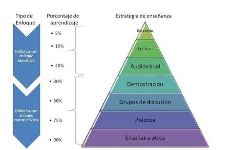 Pirámides de aprendizaje y evaluación   DHMAT INSTITUTO DE DESARROLLO DE HABILIDADES MATEMATICAS   Scoop.it
