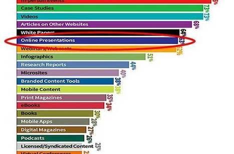 Online Presentations Break into Top 10 B2B Marketing Tactics | B2B Marketing for Top Line Growth | Scoop.it