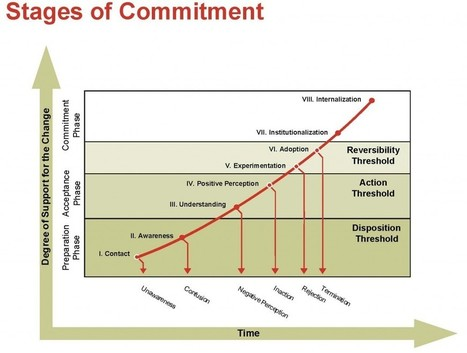 The Classic Change Commitment Curve, Daryl Conner's 8 Stages  | Change Thinking | Change Management Resources | Scoop.it