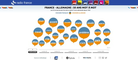 [interactive] Data-visualisation : 50 ans de discours franco-allemand à travers des mots-clés | [graphic + interactive design] - typography, ergonomy & visual identity | Scoop.it