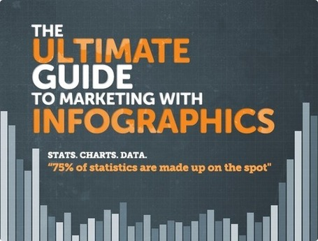 The Ultimate Guide to Marketing with Infographics | Unbounce | International Digital Marketing | Scoop.it