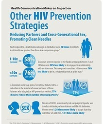HIV Evidence Infographic - Other HIV Prevention Strategies - Health Communication Capacity Collaborative - Social and Behavior Change Communication | Global Health and Social and Behavior Change Communication | Scoop.it