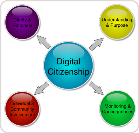 Digital Citizenship, by Andrew Churches | The Slothful Cybrarian | Scoop.it