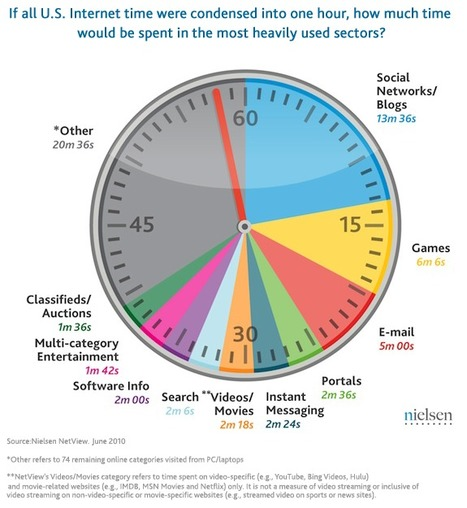 What Americans Do Online: Social Media And Games Dominate Activity | Nielsen Wire | Social Mobile | Scoop.it