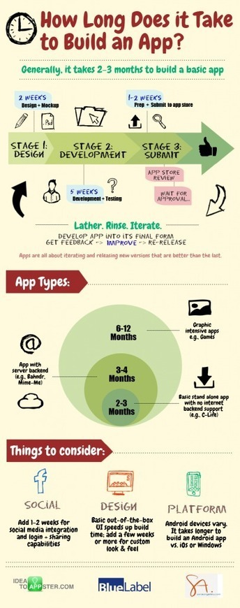 How Long Does it Take to Make an App?: An Infographic - Idea to Appster | Mobile App Product Development and Beyond | Scoop.it