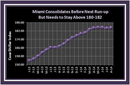 Homequant: Miami Housing Market Consolidates Before Next Run-up | real estate | Scoop.it