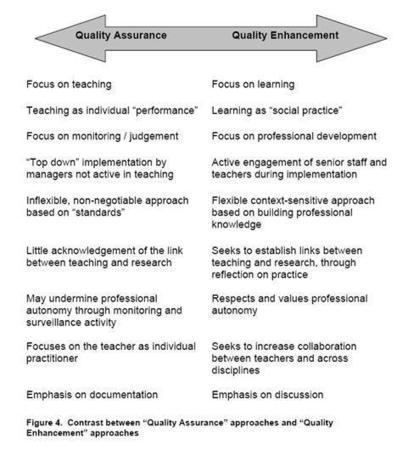 "Higher Education Academy EvidenceNet / Quality assurance and quality enhancement in e-learning | e-Quality (""Quality"" in Online Learning) 