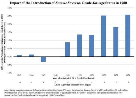Sesame Street was the original MOOC | EdTech Equity | Scoop.it