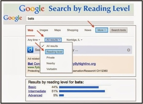 Search by Reading Level Without Twurdy | SoHo  Library | Scoop.it