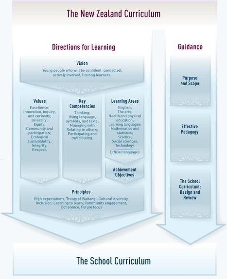 The New Zealand Curriculum / Curriculum documents / Kia ora - NZ Curriculum Online | Compétences clés en Europe | Scoop.it