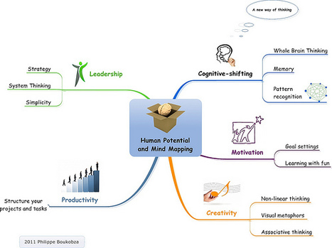 Human Potential and Mind Mapping | visualization20 | Scoop.it