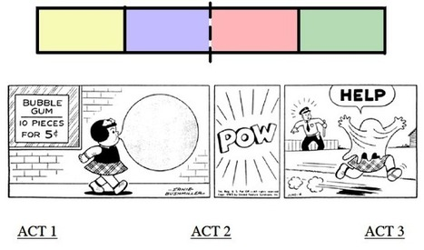 How to Use 3-Act Story Structure in Comic Strips | Graphic novels in the classroom | Scoop.it