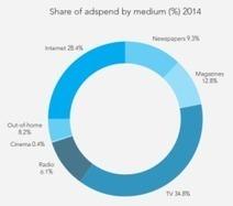 Mobile Internet radio ad revenue to surpass desktop this year | IP FAI - Technologies - Smartphones | Scoop.it