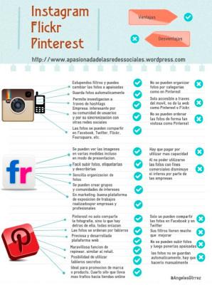 Instagram, Flicker y Pinterest. Diferencias, ventajas e inconvenientes. | REMEDIO | Scoop.it