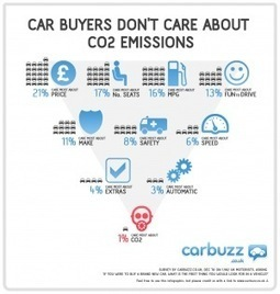 Car Buyers Don't Care About CO2 Emissions [INFOGRAPHIC] | Human Beings and Their War With the Earth | Scoop.it