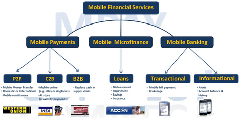 How Mobile Money Improves Development Outcomes for the Unbanked | Mobile Banking and Payments | Scoop.it