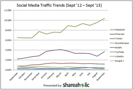 #Facebook, #Pinterest, #Twitter, and #YouTube referrals up 52%+ | Internet Marketing | Scoop.it