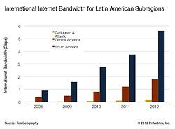 Latin America international Internet capacity... | LACNIC news selection | Scoop.it
