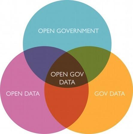 О том как устроены открытые данные в России | Открытые Знания | Scoop.it