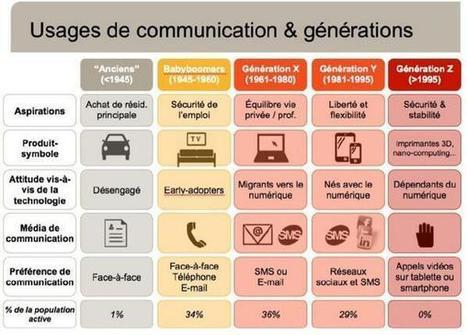 Tweet from @GEFeminin | communication | Scoop.it