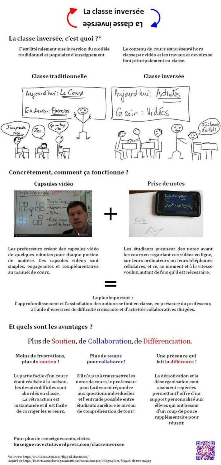 Classe Inversée | TIC et TICE mais... en français | Scoop.it