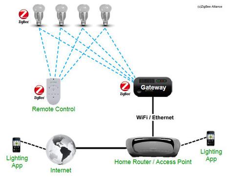 ZigBee Light Link : la norme de référence pour le contrôle d'éclairage | Nouveaux lieux, nouveaux apprentissages | Scoop.it