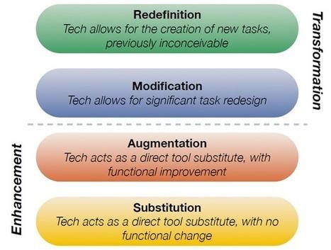SAMR and Teacher Confidence: A confluence of models | TBLOGICAL | SAMR model | Scoop.it