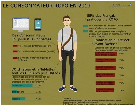 Le ROPO/ Web to Store c'est quoi? | Web to Store & Fashion | Scoop.it