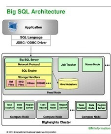 The evolving HBase ecosystem - hadoopsphere.com | big data | Scoop.it
