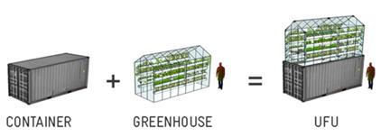 Des mini-fermes sur les toits et les parkings, un projet d'avenir - ConsoGlobe | Alimentation - santé - environnement | Scoop.it