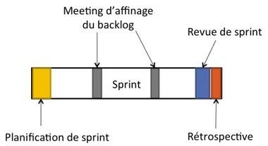 Les événements du sprint | Technos Dev web et méthodes agiles | Scoop.it