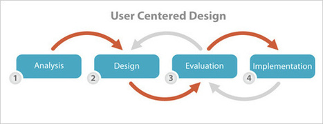 The Top 5 User Testing Methods Of UX Professionals - The Usabilla Blog   Wordpress and Web   Scoop.it