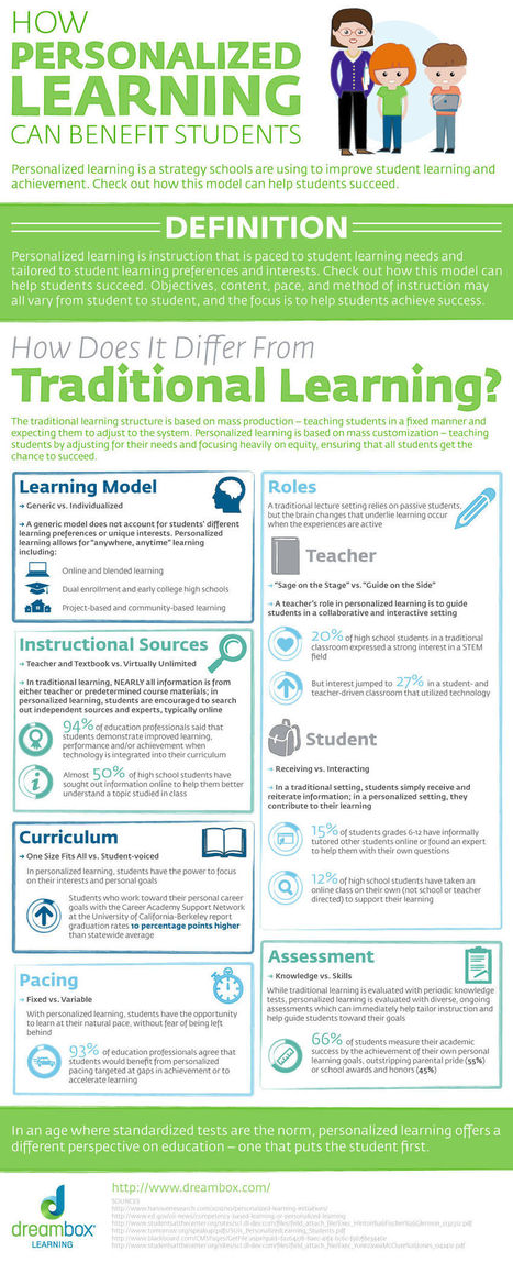 [Infographic] Personalized Learning Can Benefit Students - EdTechReview™ (ETR) | Great education for today's students | Scoop.it