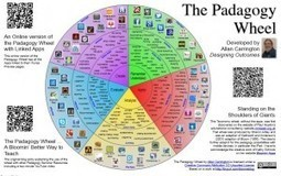 Pedagogy Wheel for iPads in Education | Inter-tech Education | Critical Literacy | Scoop.it