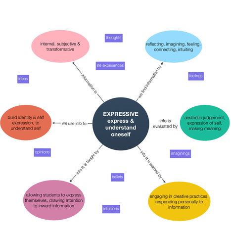 Critical evaluation of information – Expressive window   21st century learning   Scoop.it