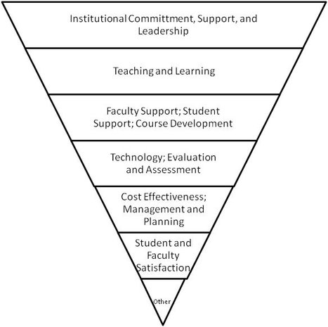 A Review of Paradigms for Evaluating the Quality of Online Education Programs | Creativity and learning | Scoop.it