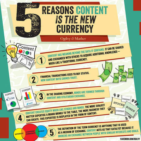 Is Content the New Currency? | social: who, how, where to market | Scoop.it