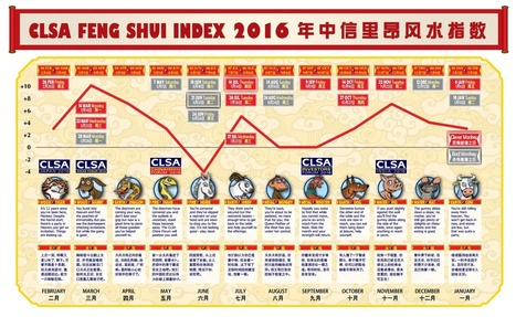 Monkey magic? CLSA's feng shui outlook has landed | Feng Shui and Property, London | Scoop.it