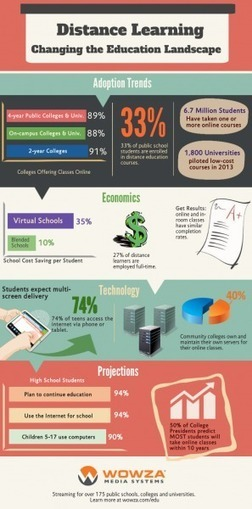 How Distance Learning Is Changing The Educational Landscape Infographic | 21st century education | Scoop.it